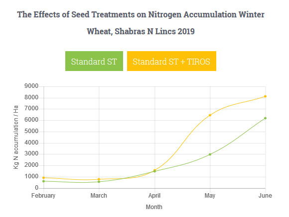 The Effects of Seed Treatments on Nitrogen Accumulation Winter Wheat, Shabras N Lincs 2019