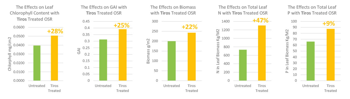 The effects with TIROS treated oilseed rape