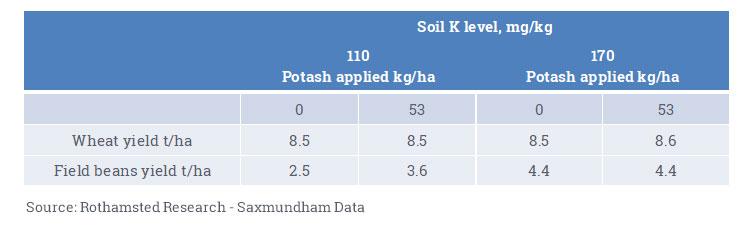 Soil K Level mg/kg