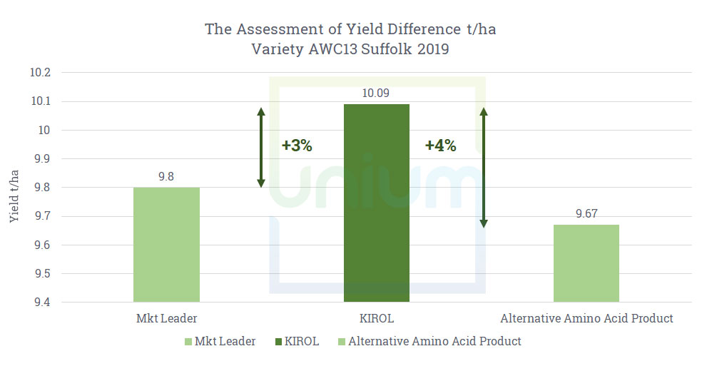 Assessment of Yield Difference Amino Acids