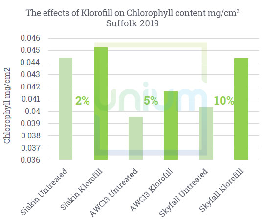 The effects of Klorofill on Chlorophyll content mg/cm2 Suffolk 2019