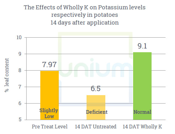 The effect of Wholly on potassium levels respectively in potatoes