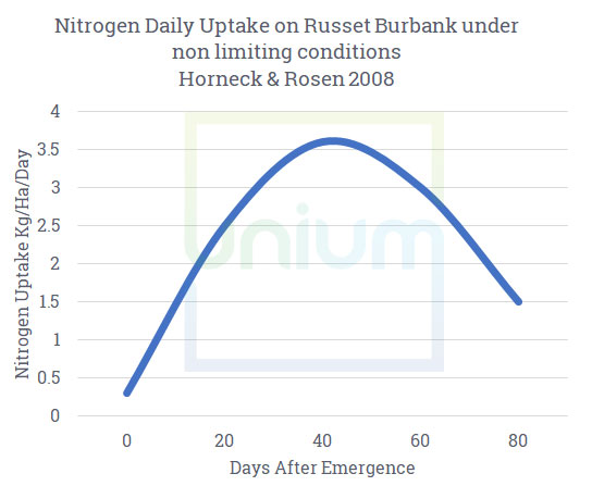Nitrogen Daily update on russet burbank under non limiting conditions