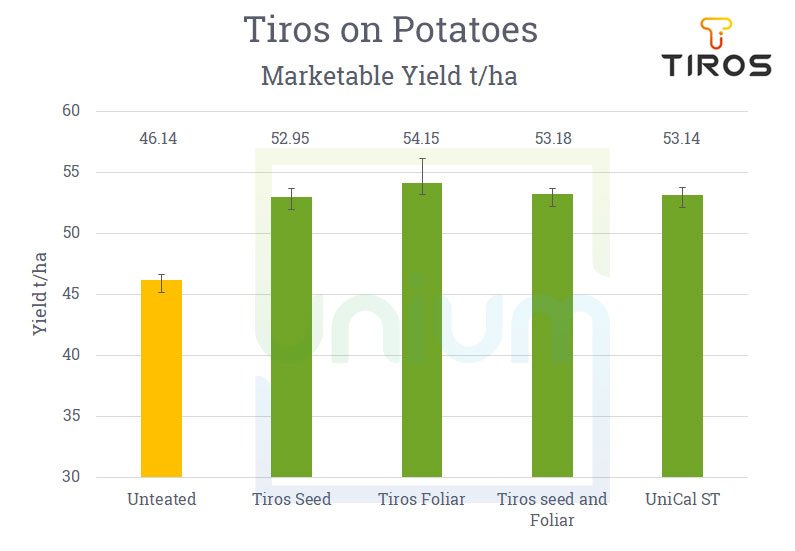 The effect of Tiros on Potatoes