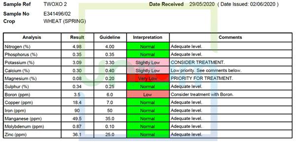 TWOXO nutrient trials data