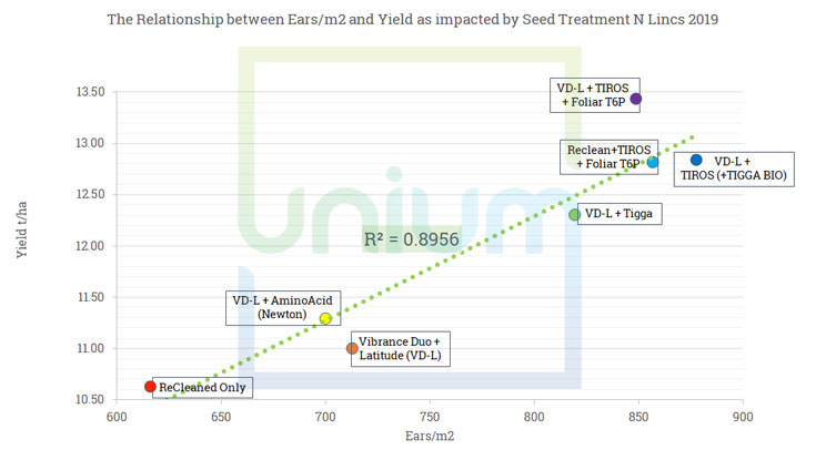 The Relationship between Ears/m2 and Yield as impacted by Seed Treatment N Lincs 2019