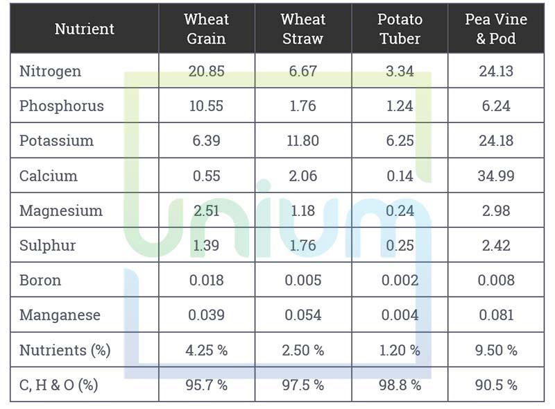 Potassium Soil Minerals Table