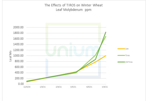The Effects of TIROS on Winter Wheat Leaf Copper ppm