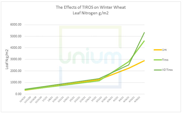 The Effects of TIROS on Winter Wheat Leaf Nitrogen g/m2